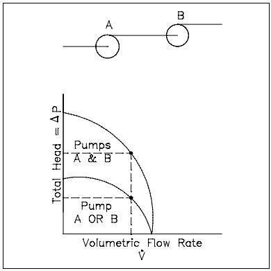 Quiz Help: Fluid Flow | EZ-pdh com